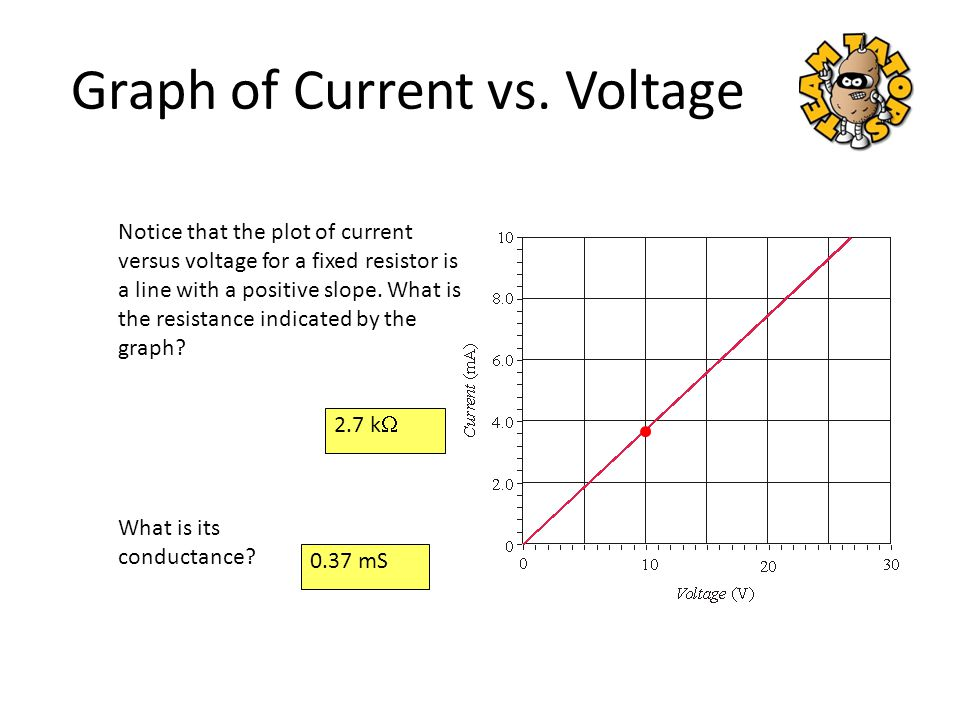 Notice that the plot of current versus voltage for a fixed resistor is a line with a positive slope. What is the resistance indicated by the graph? 2.