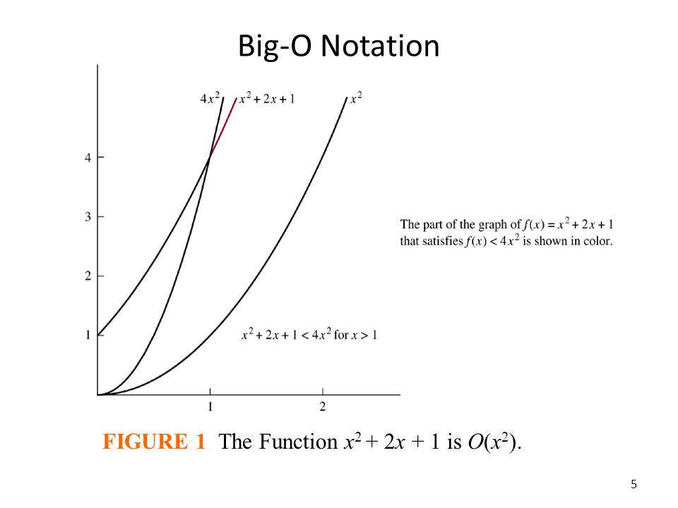 Big-O Notation FIGURE 1 The Function x 2 + 2x + 1 is O(x 2 ). 5