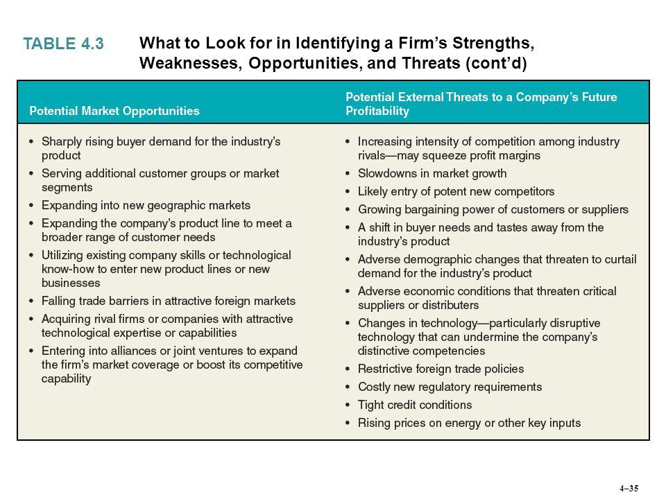 TABLE 4.3 What to Look for in Identifying a Firm's Strengths, Weaknesses, Opportunities, and Threats (cont'd) 4–35