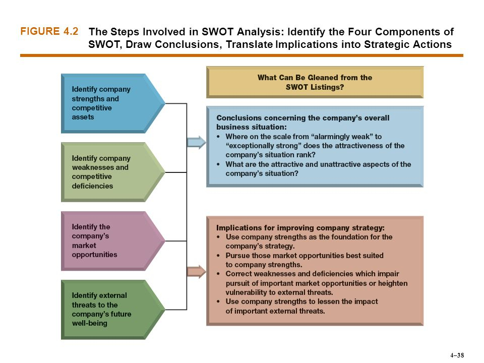 The Steps Involved in SWOT Analysis: Identify the Four Components of SWOT, Draw Conclusions, Translate Implications into Strategic Actions FIGURE 4.2