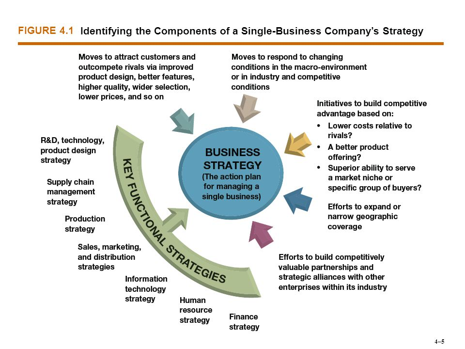 STRATEGIC MANAGEMENT PRINCIPLE ♦A company's cost competitiveness depends not only on the costs of internally performed activities (its own value chain) but also on costs in the value chains of its suppliers and distribution channel allies.