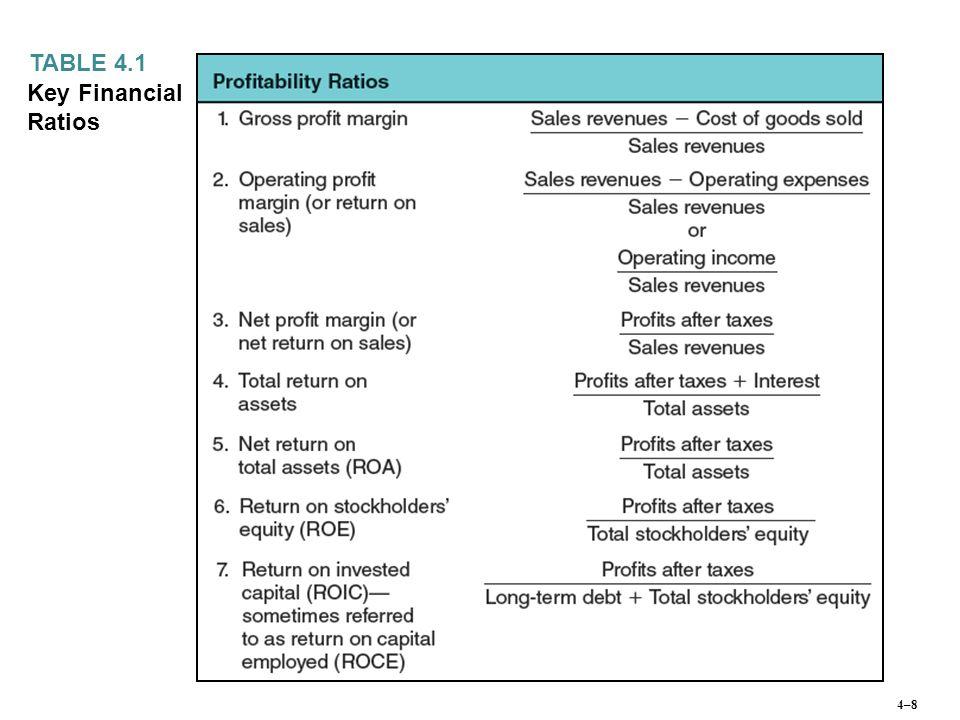 Key Financial Ratios TABLE 4.1 4–9