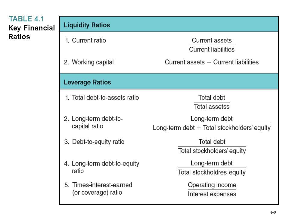 Key Financial Ratios TABLE 4.1 4–10