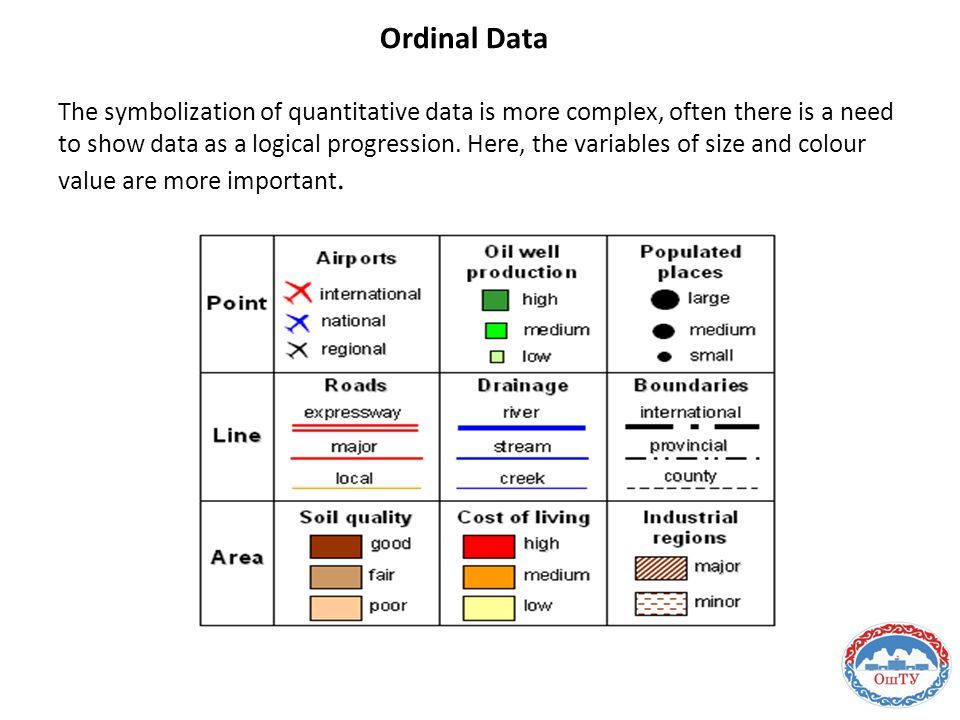 Ordinal Data The symbolization of quantitative data is more complex, often there is a need to show data as a logical progression. Here, the variables