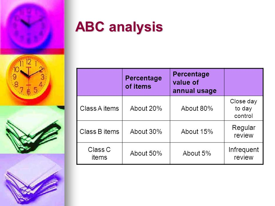 ABC analysis Percentage of items Percentage value of annual usage Class A itemsAbout 20%About 80% Close day to day control Class B itemsAbout 30%About 15% Regular review Class C items About 50%About 5% Infrequent review