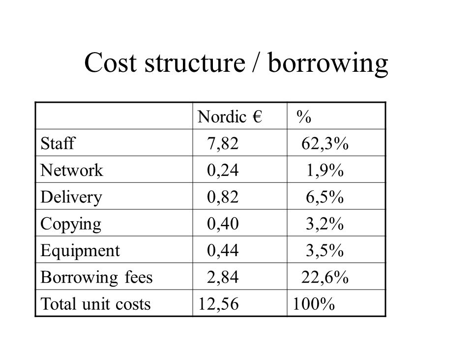 Cost structure / borrowing Nordic € % Staff 7,82 62,3% Network 0,24 1,9% Delivery 0,82 6,5% Copying 0,40 3,2% Equipment 0,44 3,5% Borrowing fees 2,84 22,6% Total unit costs12,56100%