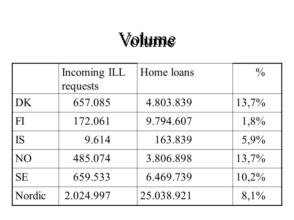 Volume Incoming ILL requests Home loans % DK 657.085 4.803.83913,7% FI 172.061 9.794.607 1,8% IS 9.614 163.839 5,9% NO 485.074 3.806.89813,7% SE 659.533 6.469.73910,2% Nordic 2.024.99725.038.921 8,1%