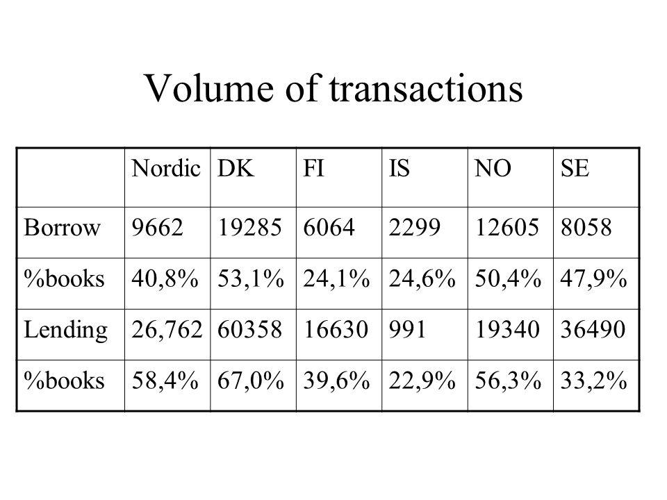 Volume of transactions NordicDKFIISNOSE Borrow96621928560642299126058058 %books40,8%53,1%24,1%24,6%50,4%47,9% Lending26,76260358166309911934036490 %books58,4%67,0%39,6%22,9%56,3%33,2%