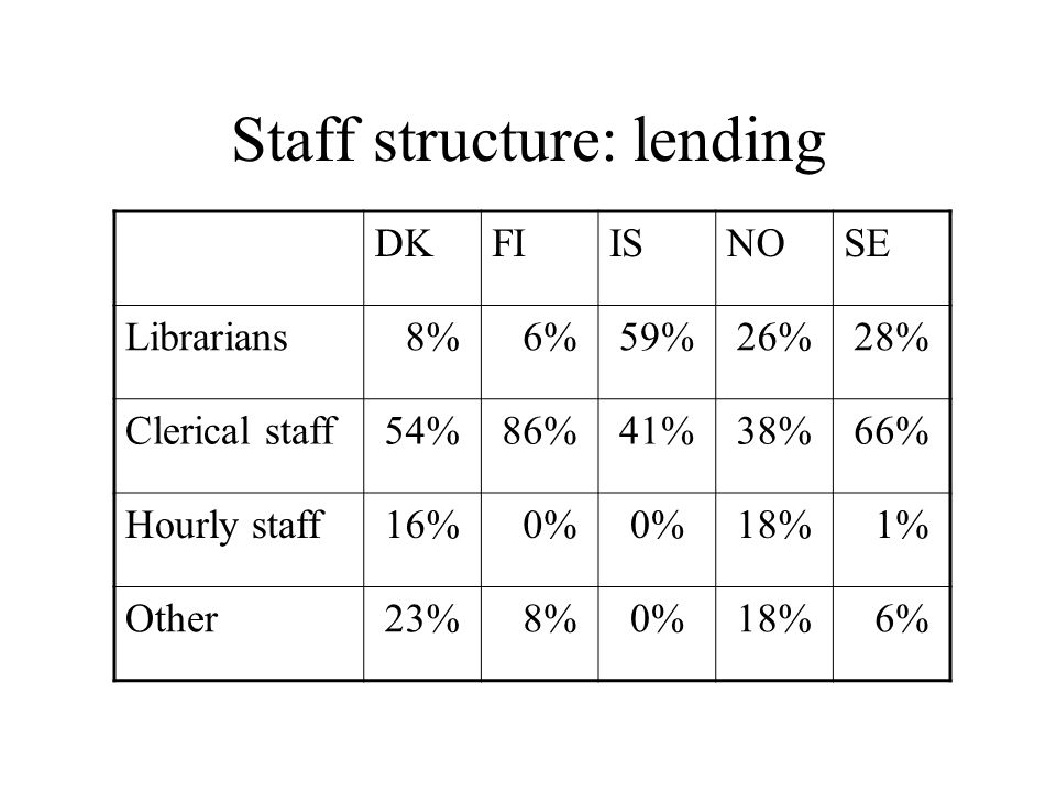 Staff structure: lending DKFIISNOSE Librarians 8% 6% 59% 26% 28% Clerical staff 54% 86% 41% 38% 66% Hourly staff 16% 0% 18% 1% Other 23% 8% 0% 18% 6%