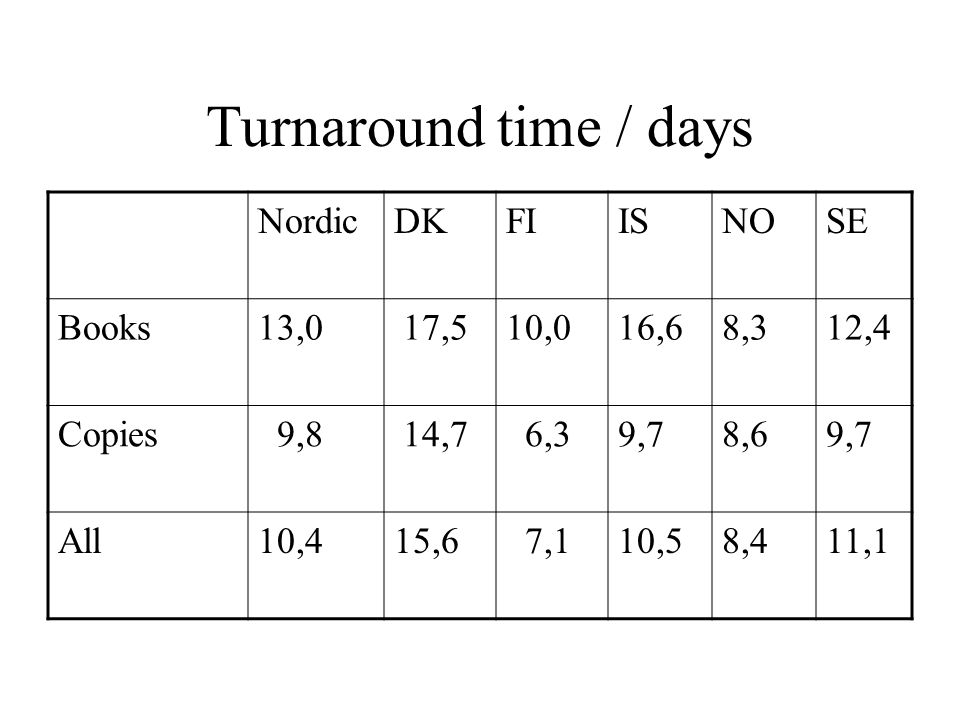 Turnaround time / days NordicDKFIISNOSE Books13,0 17,510,016,68,312,4 Copies 9,8 14,7 6,39,78,69,7 All10,415,6 7,110,58,411,1
