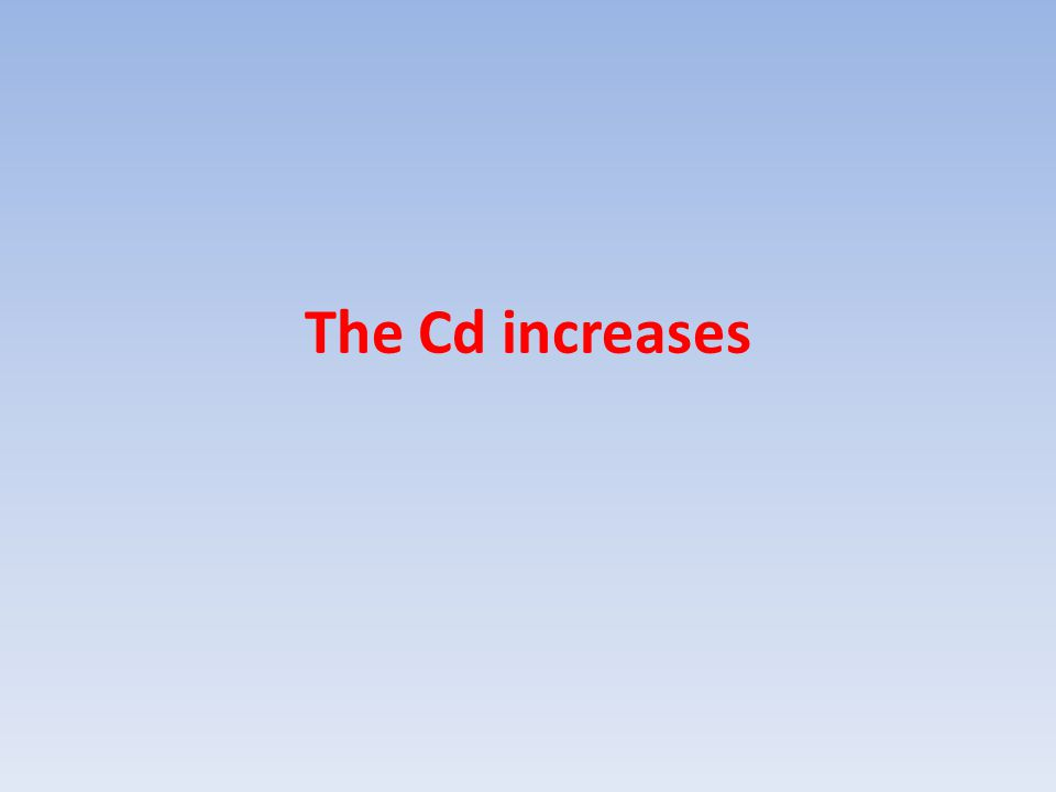 The Cd increases