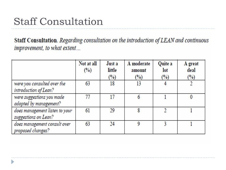 Staff Consultation