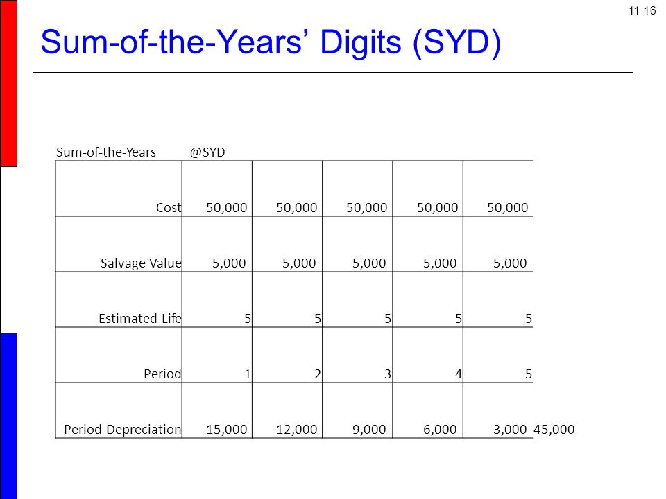 11-16 Sum-of-the-Years' Digits (SYD) Sum-of-the-Years @SYD Cost 50,000 Salvage Value 5,000 Estimated Life55555 Period12345 Period Depreciation 15,000