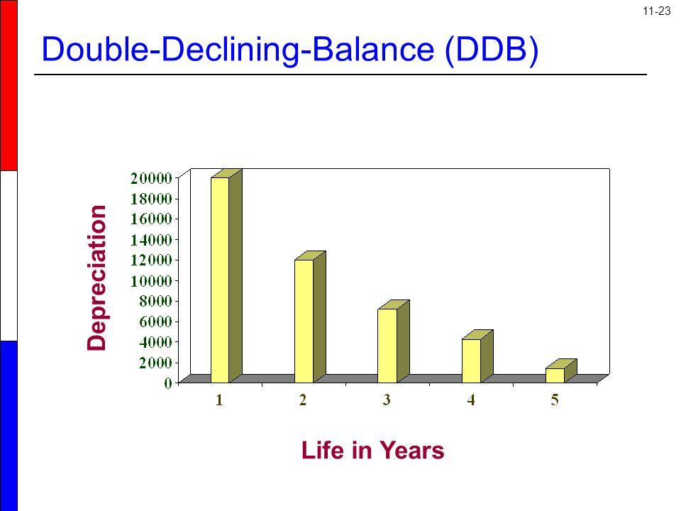 11-23 Life in Years Depreciation Double-Declining-Balance (DDB)