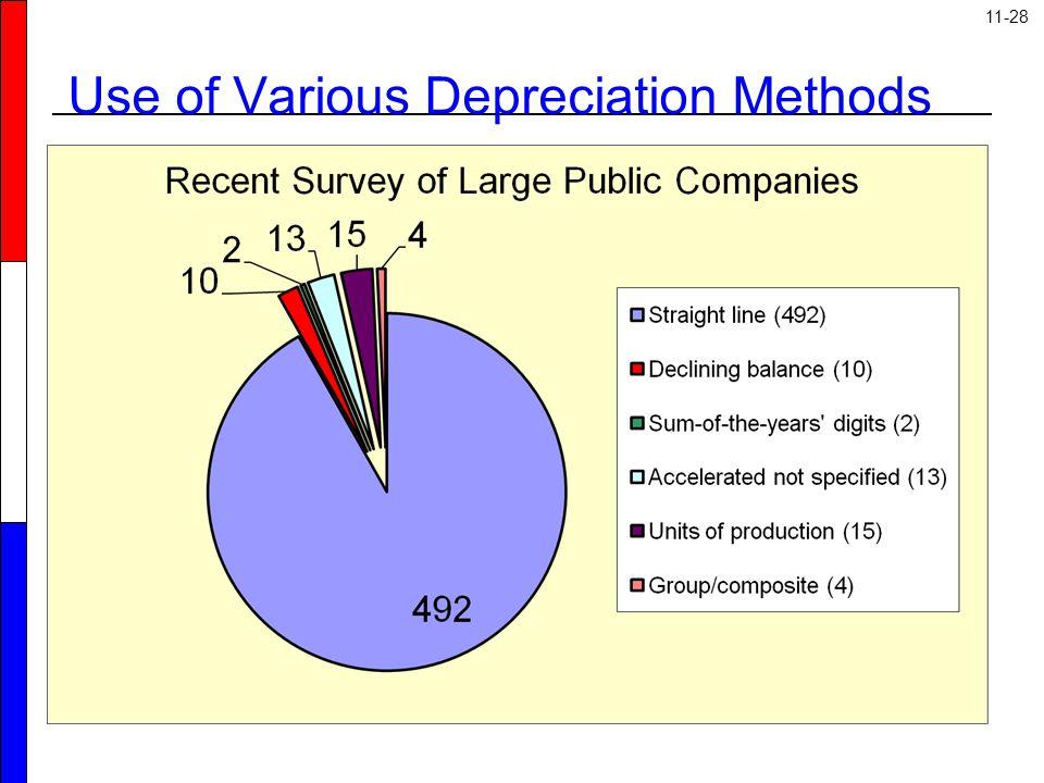 11-28 Use of Various Depreciation Methods