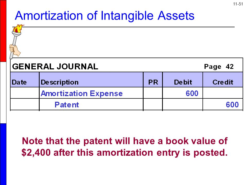 11-51 Note that the patent will have a book value of $2,400 after this amortization entry is posted. Amortization of Intangible Assets