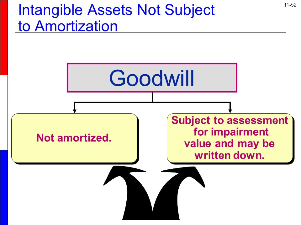 11-52 Intangible Assets Not Subject to Amortization Not amortized. Subject to assessment for impairment value and may be written down. Goodwill