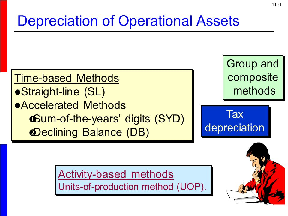 11-6 Time-based Methods Straight-line (SL) Accelerated Methods  Sum-of-the-years' digits (SYD)  Declining Balance (DB) Time-based Methods Straight-l