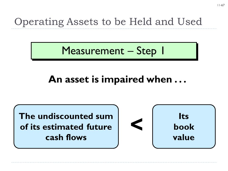 11-67 Operating Assets to be Held and Used An asset is impaired when... The undiscounted sum of its estimated future cash flows Measurement – Step 1 I