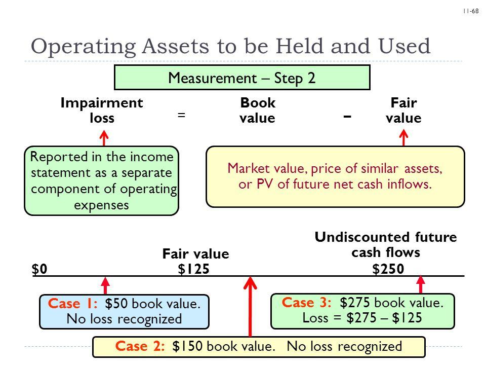 11-68 Impairment loss = Book value Fair value – Measurement – Step 2 $0$250$125 Case 1: $50 book value. No loss recognized Case 2: $150 book value. No