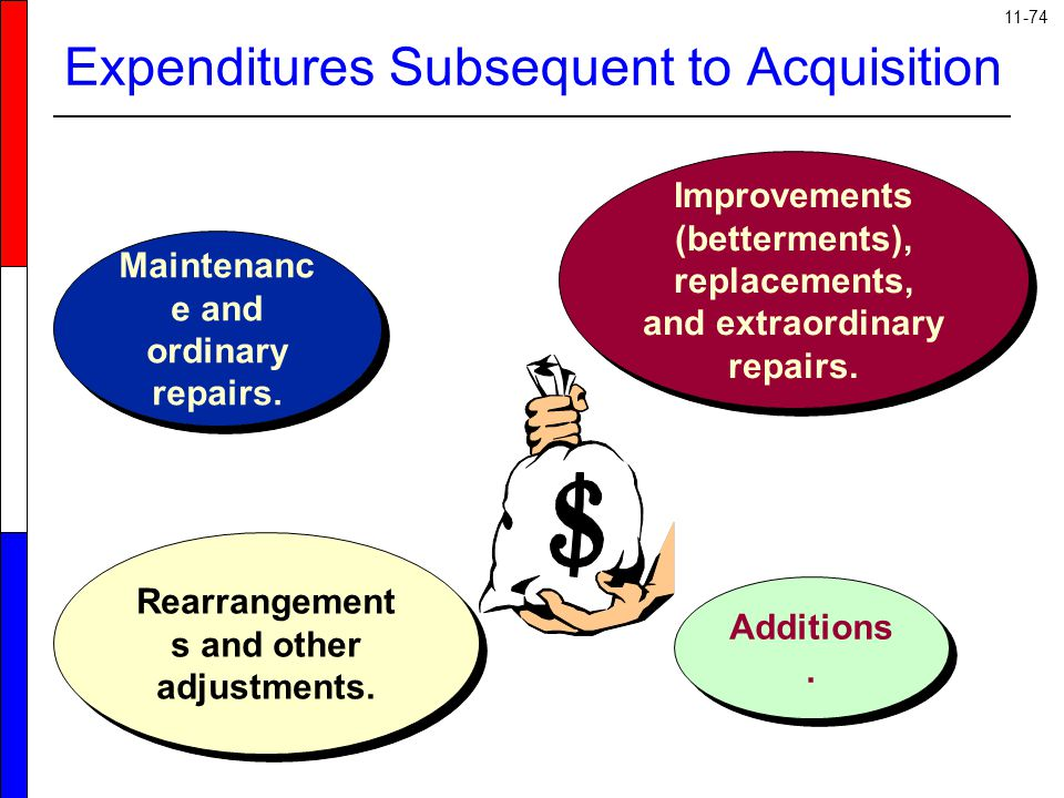 11-74 Expenditures Subsequent to Acquisition Maintenanc e and ordinary repairs. Additions. Improvements (betterments), replacements, and extraordinary