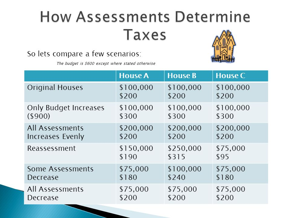 So lets compare a few scenarios: The budget is $600 except where stated otherwise House AHouse BHouse C Original Houses$100,000 $200 $100,000 $200 $100,000 $200 Only Budget Increases ($900) $100,000 $300 $100,000 $300 $100,000 $300 All Assessments Increases Evenly $200,000 $200 $200,000 $200 $200,000 $200 Reassessment$150,000 $190 $250,000 $315 $75,000 $95 Some Assessments Decrease $75,000 $180 $100,000 $240 $75,000 $180 All Assessments Decrease $75,000 $200 $75,000 $200 $75,000 $200