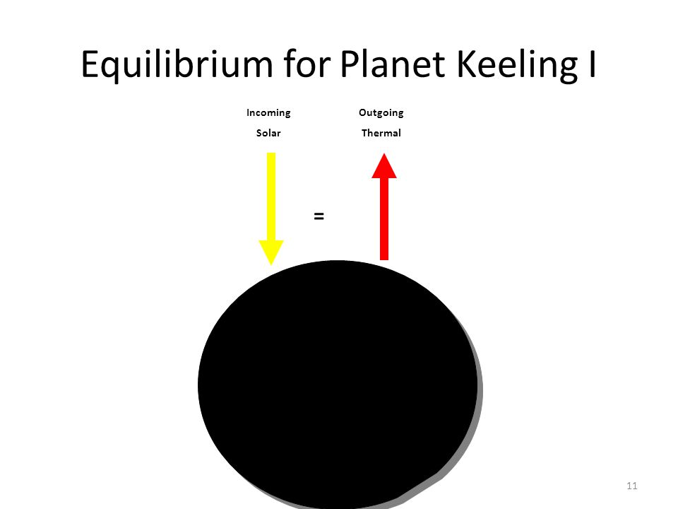 Why Earth is still warming11 Equilibrium for Planet Keeling I Incoming Solar Outgoing Thermal =