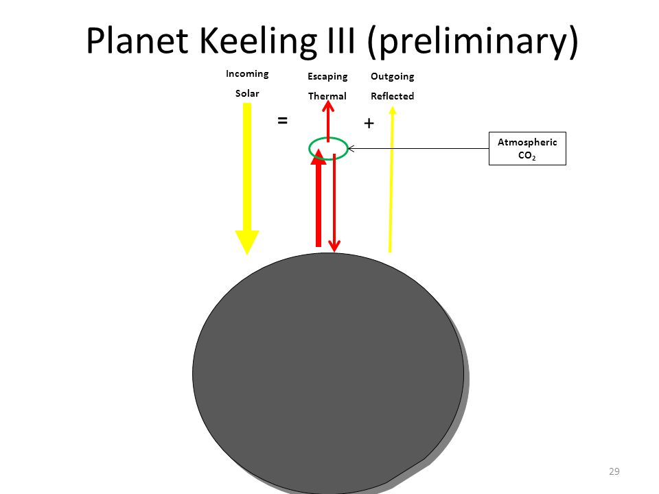 Why Earth is still warming29 Planet Keeling III (preliminary) Incoming Solar Escaping Thermal = Outgoing Reflected + Atmospheric CO 2