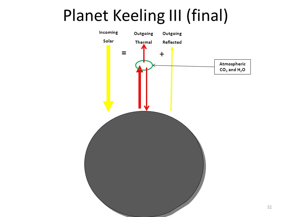 Why Earth is still warming32 Planet Keeling III (final) Incoming Solar Outgoing Thermal = Outgoing Reflected + Atmospheric CO 2 and H 2 O