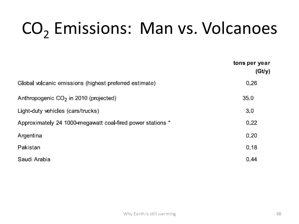 CO 2 Emissions: Man vs. Volcanoes Why Earth is still warming48