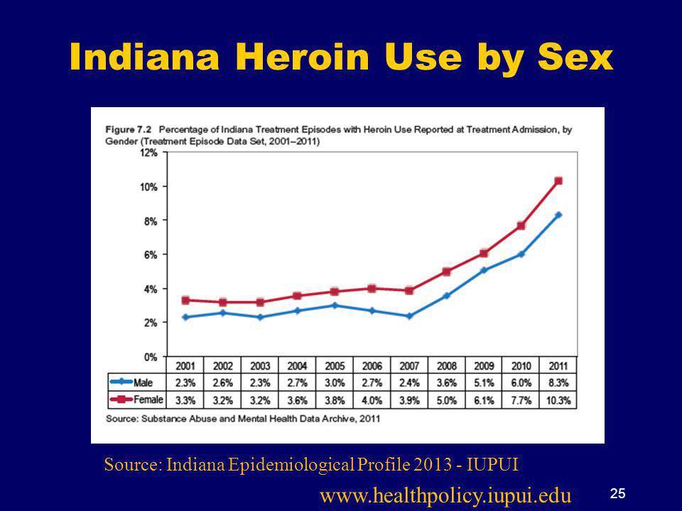 Indiana Heroin Use by Sex www.healthpolicy.iupui.edu 25 Source: Indiana Epidemiological Profile 2013 - IUPUI
