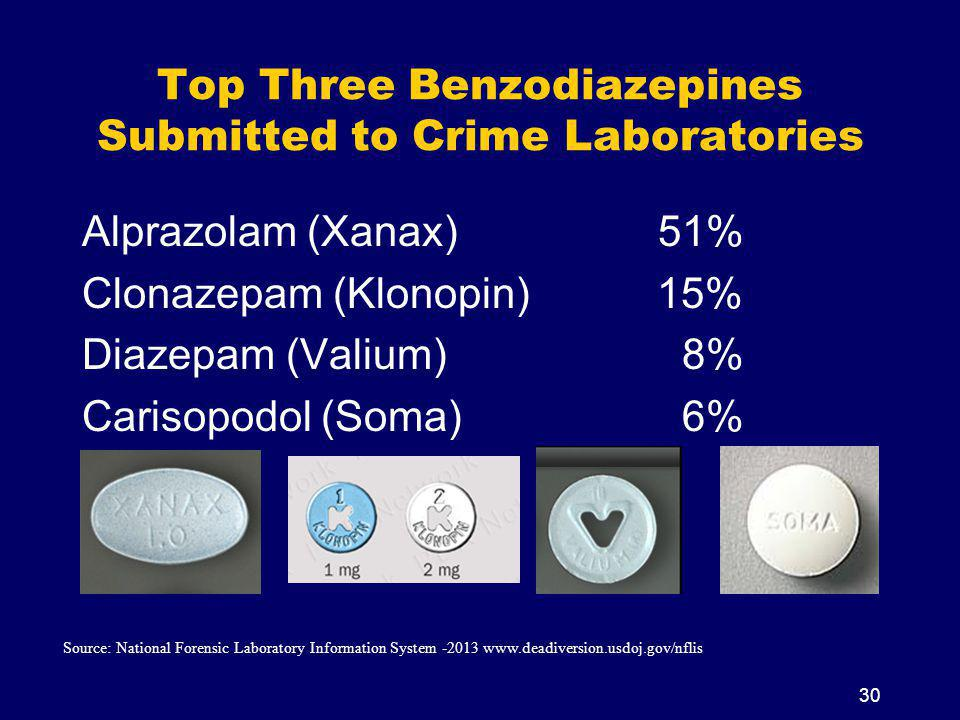 Top Three Benzodiazepines Submitted to Crime Laboratories Alprazolam (Xanax) 51% Clonazepam (Klonopin) 15% Diazepam (Valium) 8% Carisopodol (Soma) 6% Source: National Forensic Laboratory Information System -2013 www.deadiversion.usdoj.gov/nflis 30