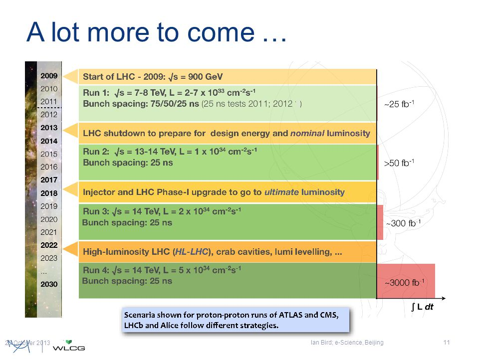 A lot more to come … Ian Bird; e-Science, Beijing11 23 October 2013