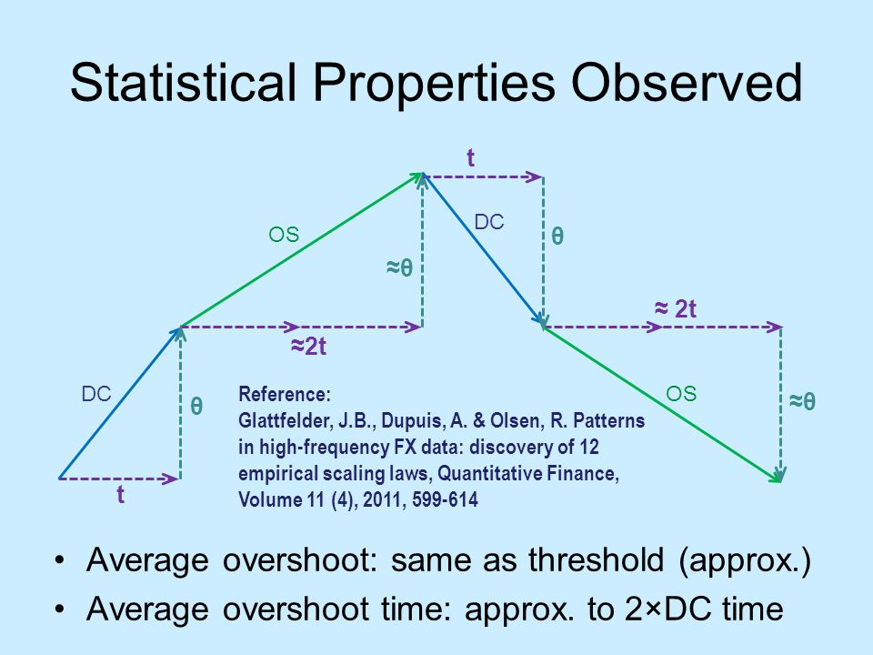 Statistical Properties Observed Average overshoot: same as threshold (approx.) Average overshoot time: approx.