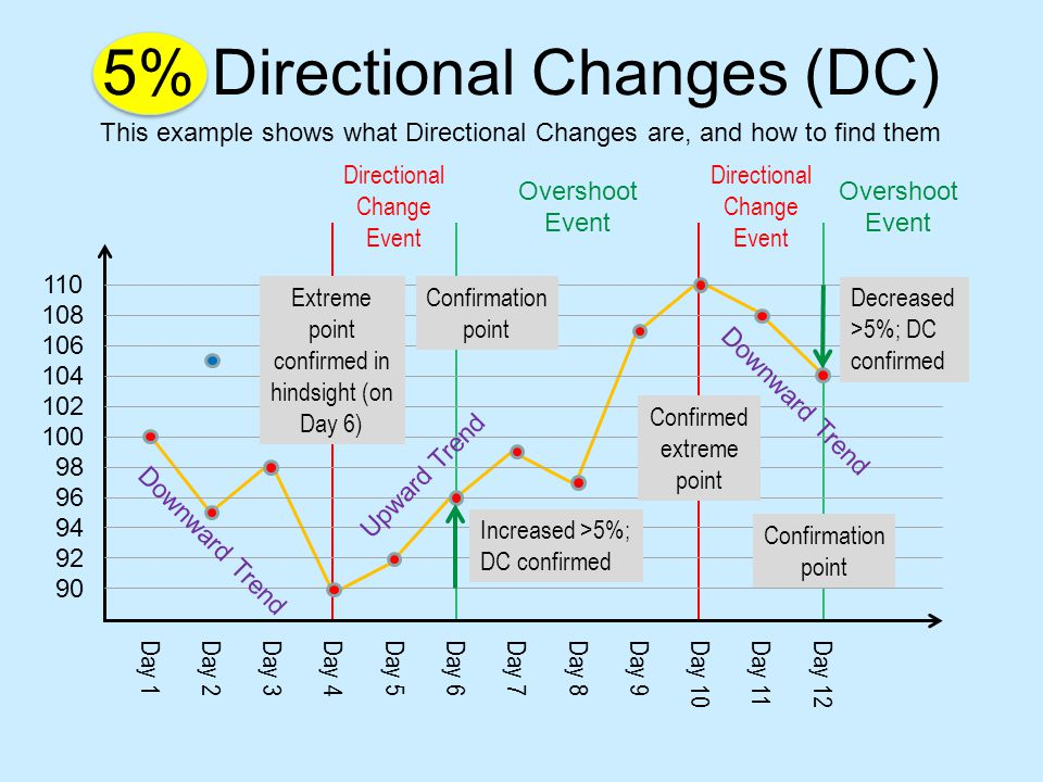 5% Directional Changes (DC) Day 1 104 102 100 94 98 96 92 90 110 108 106 Day 3Day 5Day 7Day 2Day 4Day 6Day 8Day 9Day 10Day 11Day 12 Directional Change Event Overshoot Event Increased >5%; DC confirmed Decreased >5%; DC confirmed Extreme point confirmed in hindsight (on Day 6) Upward Trend Downward Trend Confirmed extreme point Overshoot Event Directional Change Event Confirmation point Downward Trend Confirmation point This example shows what Directional Changes are, and how to find them