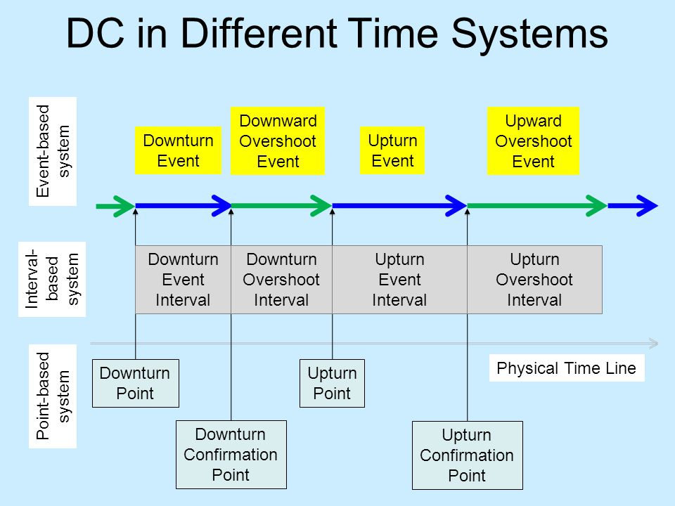 DC in Different Time Systems Downturn Event Downward Overshoot Event Upturn Event Upward Overshoot Event Event-based system Point-based system Downturn Point Downturn Confirmation Point Upturn Point Upturn Confirmation Point Physical Time Line Downturn Event Interval Downturn Overshoot Interval Upturn Event Interval Upturn Overshoot Interval Interval- based system