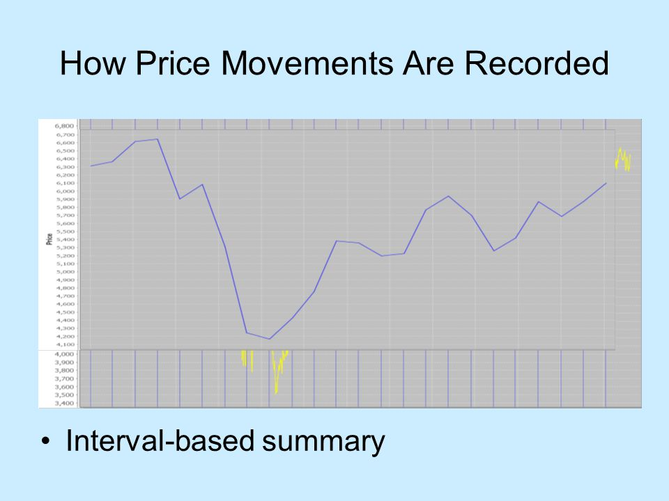 How Price Movements Are Recorded Interval-based summary