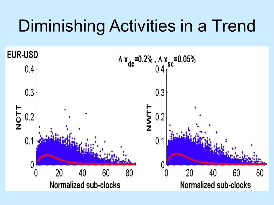 Diminishing Activities in a Trend