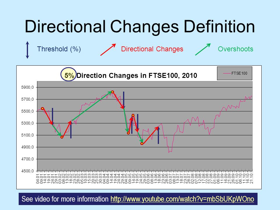 DC-based Summary Threshold (%)Directional ChangesOvershoots Down- ward Trend Upward Trend Down- ward Trend See video for more information http://www.youtube.com/watch?v=mbSbUKpWOnohttp://www.youtube.com/watch?v=mbSbUKpWOno