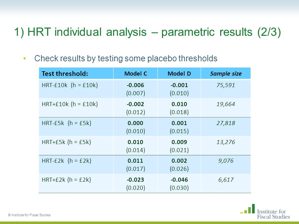 1) HRT individual analysis – parametric results (2/3) Check results by testing some placebo thresholds © Institute for Fiscal Studies Test threshold: Model CModel DSample size HRT-£10k (h = £10k)-0.006 (0.007) -0.001 (0.010) 75,591 HRT+£10k (h = £10k)-0.002 (0.012) 0.010 (0.018) 19,664 HRT-£5k (h = £5k)0.000 (0.010) 0.001 (0.015) 27,818 HRT+£5k (h = £5k)0.010 (0.014) 0.009 (0.021) 13,276 HRT-£2k (h = £2k)0.011 (0.017) 0.002 (0.026) 9,076 HRT+£2k (h = £2k)-0.023 (0.020) -0.046 (0.030) 6,617