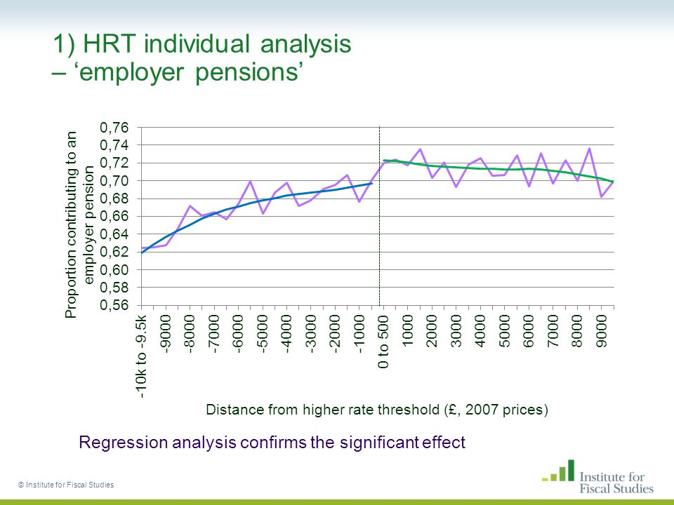 1) HRT individual analysis – 'employer pensions' © Institute for Fiscal Studies Regression analysis confirms the significant effect
