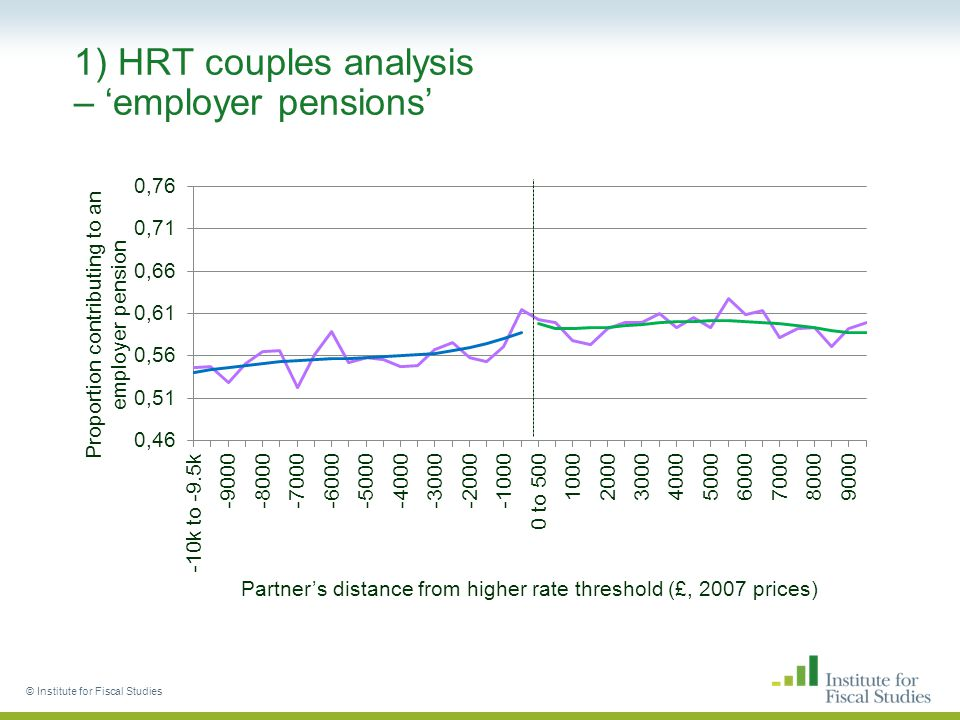 1) HRT couples analysis – 'employer pensions' © Institute for Fiscal Studies