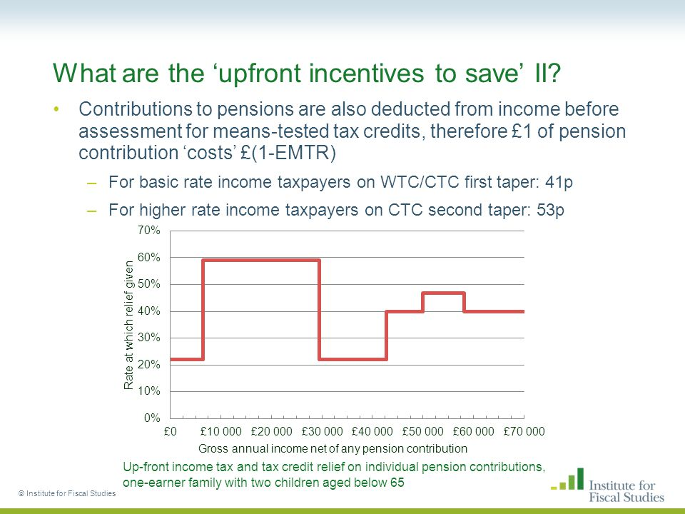 What are the 'upfront incentives to save' II.