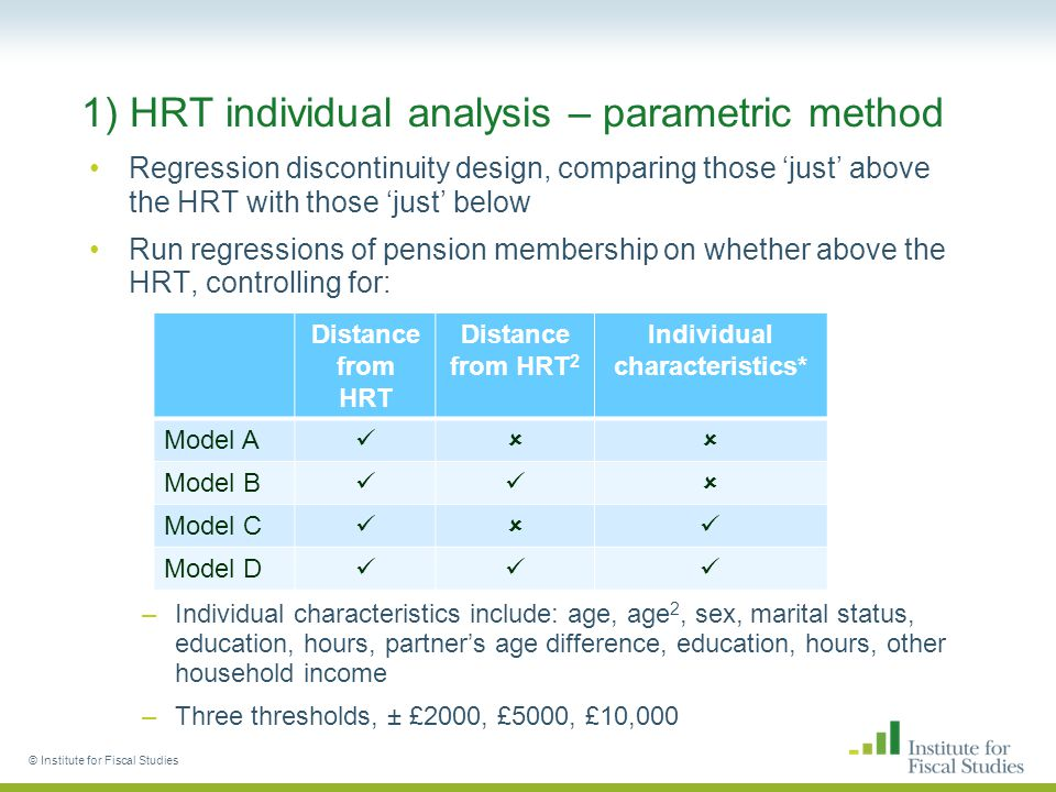 2) HRT couples analysis – results (1/2) Inconclusive evidence on whether pension membership is affected by partner hitting the HRT © Institute for Fiscal Studies h = £10kh = £5kh = £2k Model A 0.010 (0.015) -0.020 (0.021) -0.038 (0.032) Model B -0.000 (0.022) -0.050 (0.030) -0.060 (0.048) Model C 0.010 (0.014) -0.020 (0.019) -0.031 (0.031) Model D -0.030 (0.021) -0.040 (0.029) -0.050 (0.046) Sample18,8069,0453,555 Note: Coefficients are in bold, standard errors are in parentheses