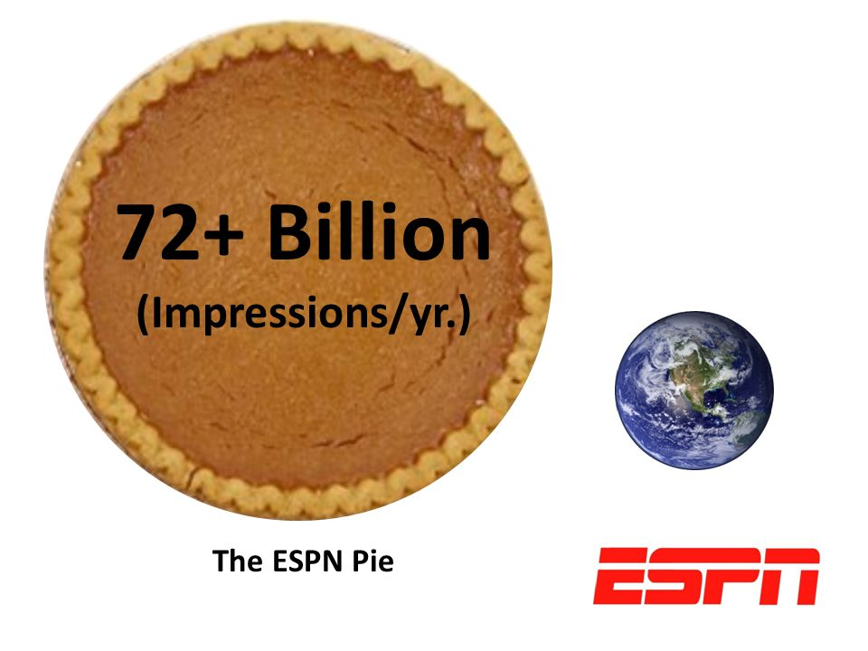 72+ Billion (Impressions/yr.) The ESPN Pie