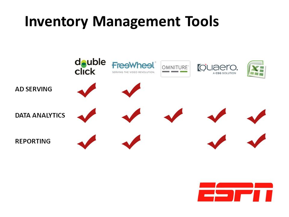 AD SERVING DATA ANALYTICS REPORTING Inventory Management Tools