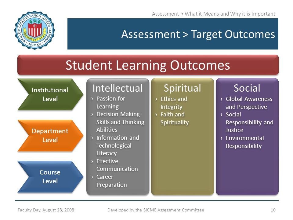 Assessment > What it Means and Why it is Important Assessment > Target Outcomes Faculty Day, August 28, 2008Developed by the SJCME Assessment Committe