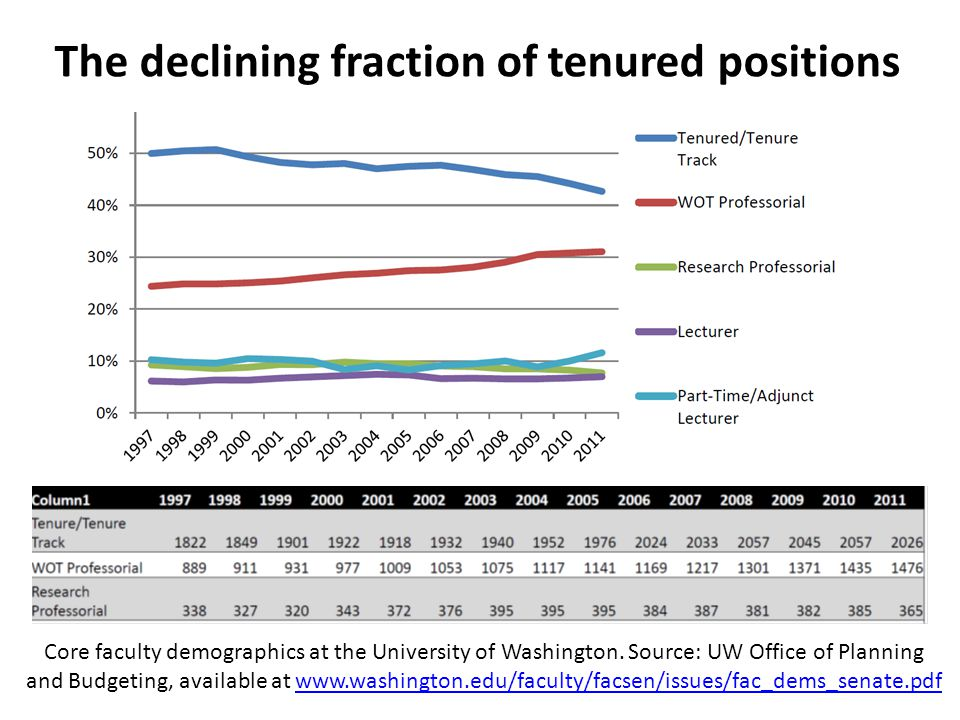 The declining fraction of tenured positions Core faculty demographics at the University of Washington.