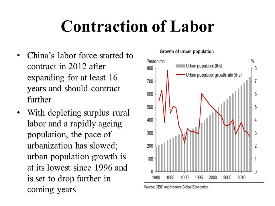Contraction of Labor China's labor force started to contract in 2012 after expanding for at least 16 years and should contract further. With depleting