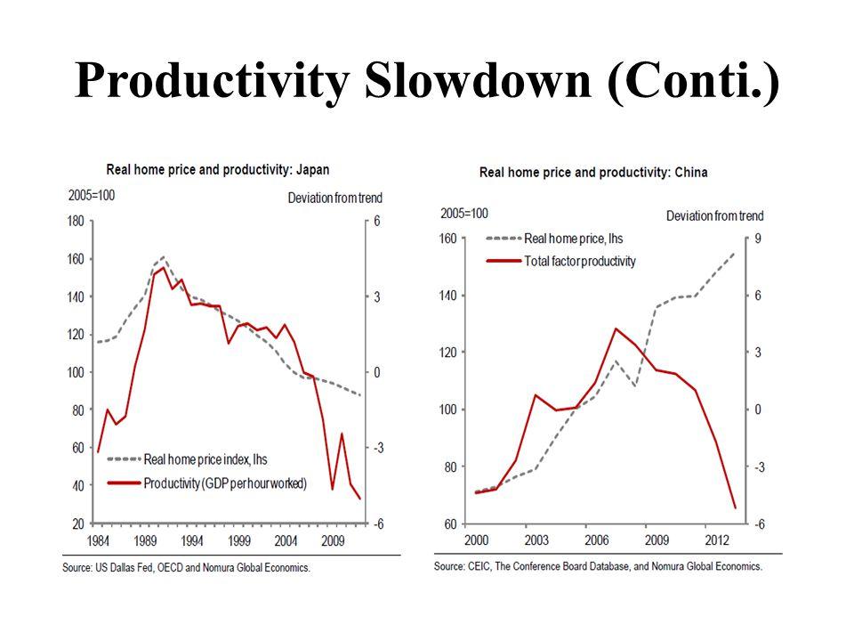 Productivity Slowdown (Conti.)